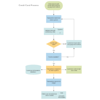 Flowchart examples credit card order process flowchart ccuart Images