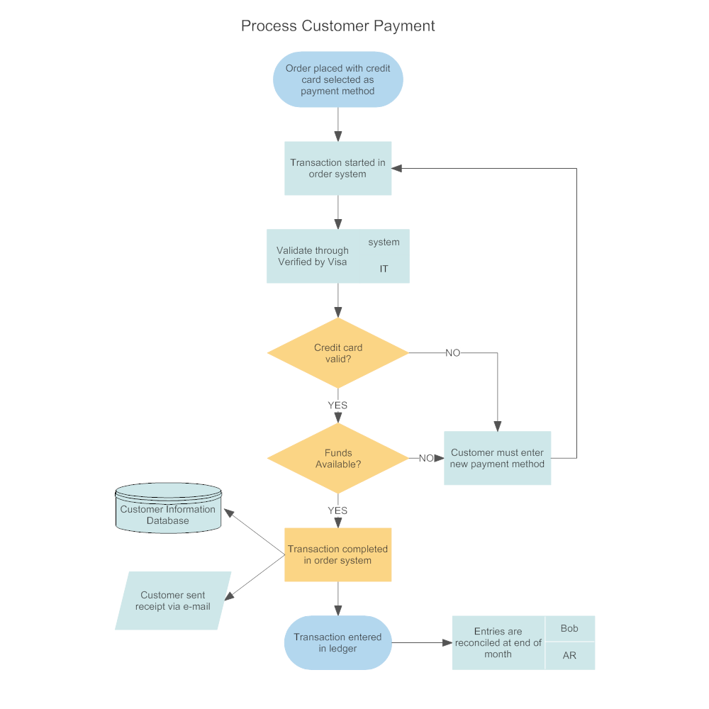 Customer Order Processing Flowchart