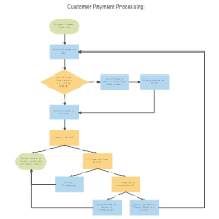 flowchart examples on Examples of Block Diagrams Examples of Forms for customer payment process flow
