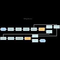 Hiring Process Map