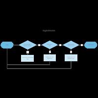 Login Process Flowchart