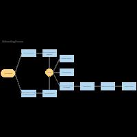 Onboarding Process Flowchart