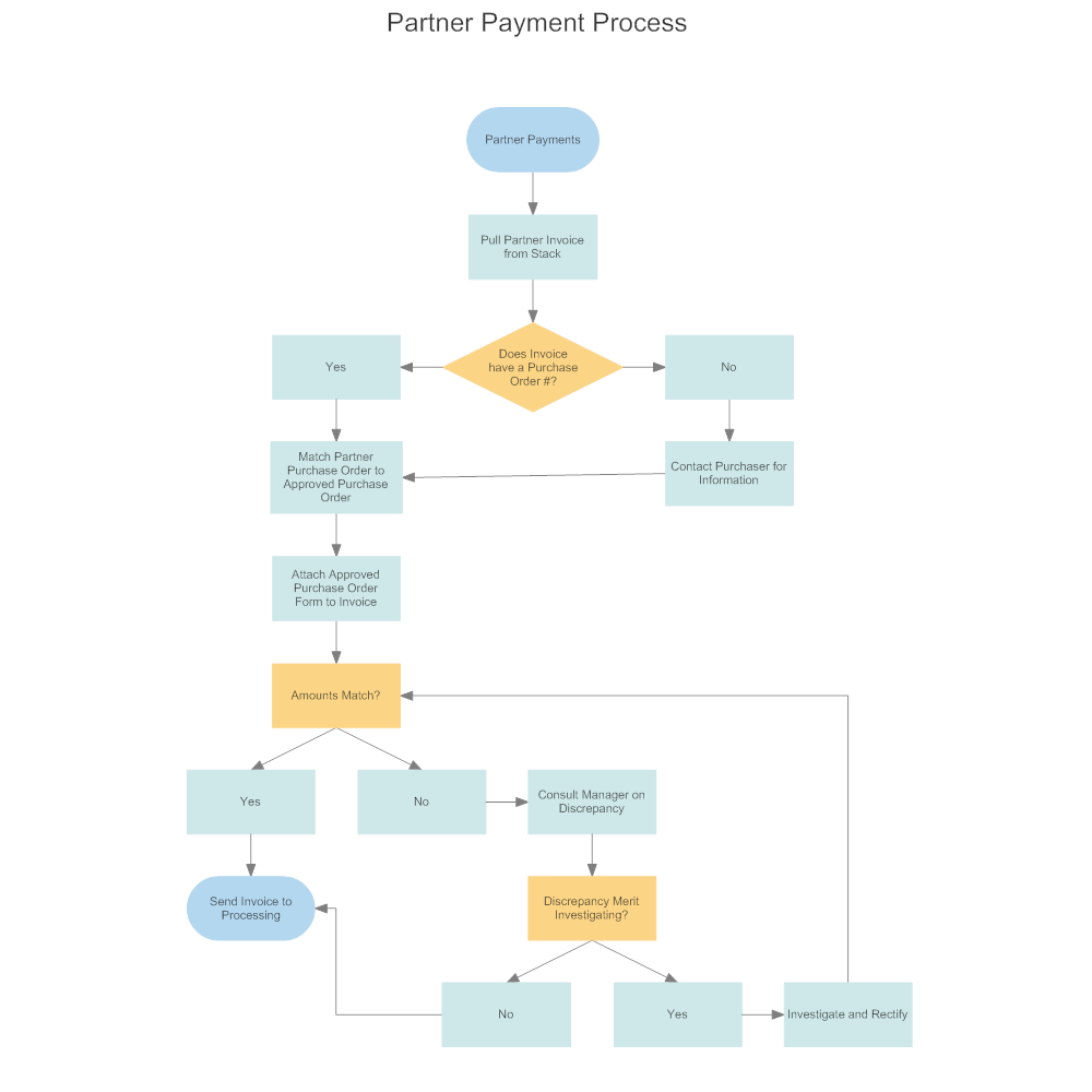 Basic Site Map Example: Partner Payment Processing Flowchart