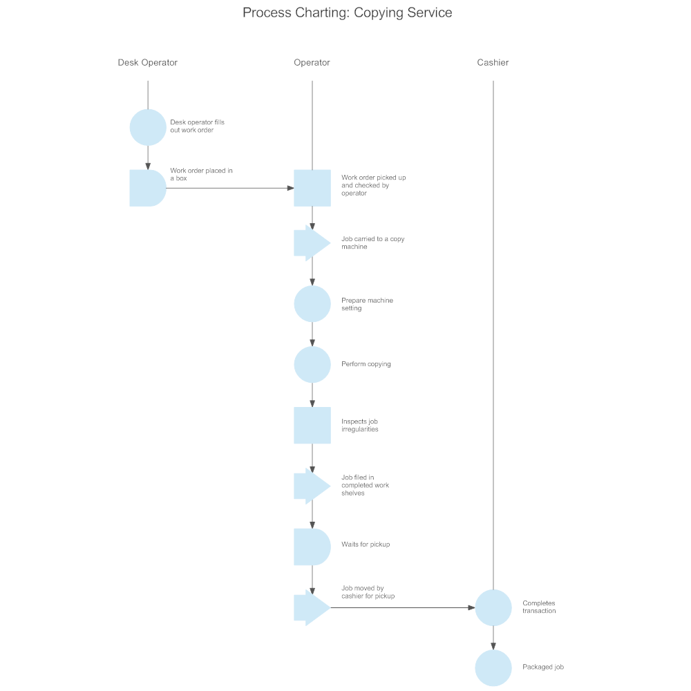 Example Image: Process Charting - Copying Service