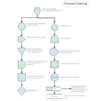 Process Charting