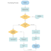 flowchart examples process diagram template purchasing & procurement process flow chart