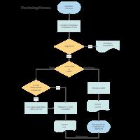 flowchart templates Functional Flow Diagram Template purchasing \u0026 procurement process flow chart
