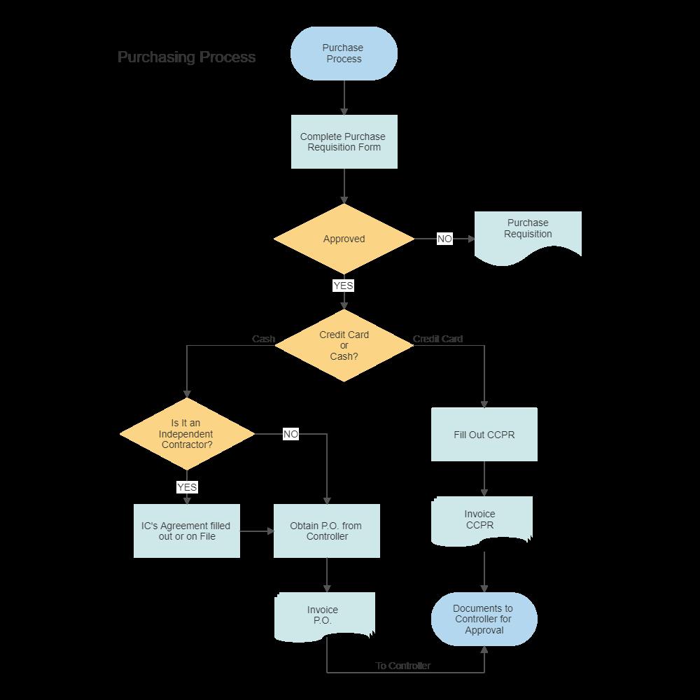 purchasing procurement process flow chart rh smartdraw com process flow diagram pdf process flow diagram software