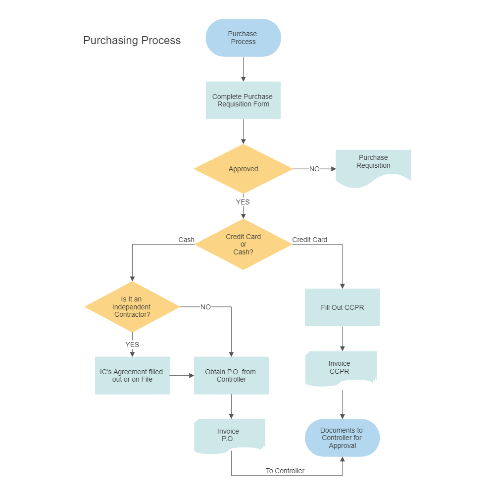 purchasing procurement process flow chart rh smartdraw com