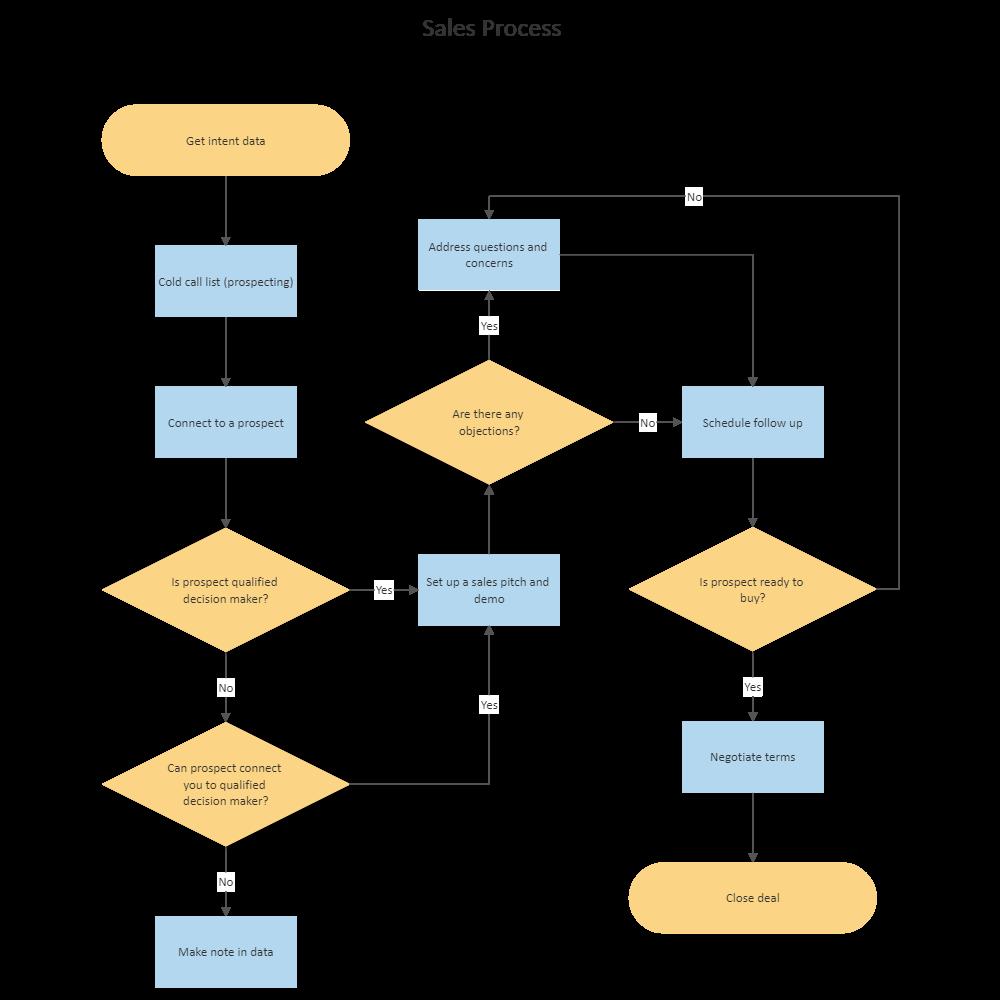 Example Image: Sales Process Flowchart