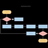 Recruitment Flow Chart Template from wcs.smartdraw.com