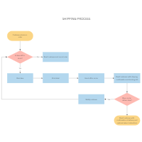 Shipping Process Flowchart  Flow Chart Sample Process Flow