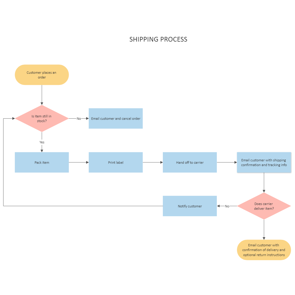 Shipping and receiving flow chart