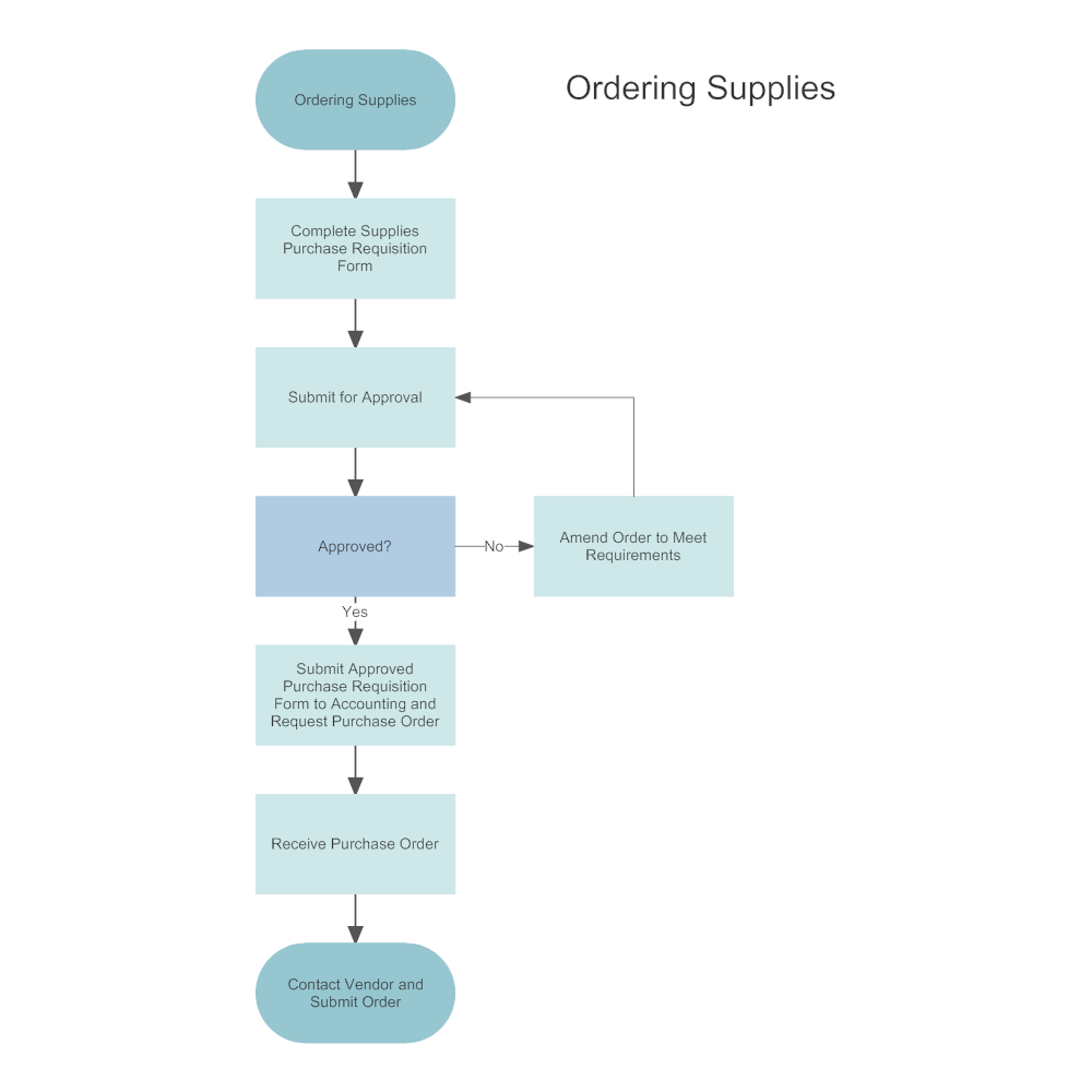 Flowchart examples customer order processing flowchart edit this example supply ordering process map nvjuhfo Image collections
