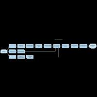 Termination Process