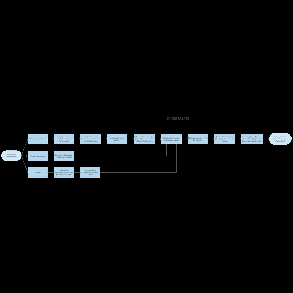 termination process template