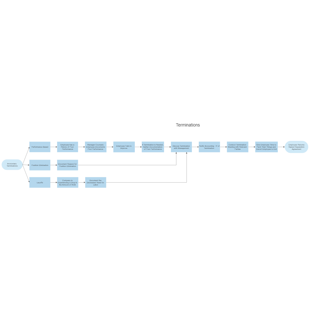 Example Image: Termination Process