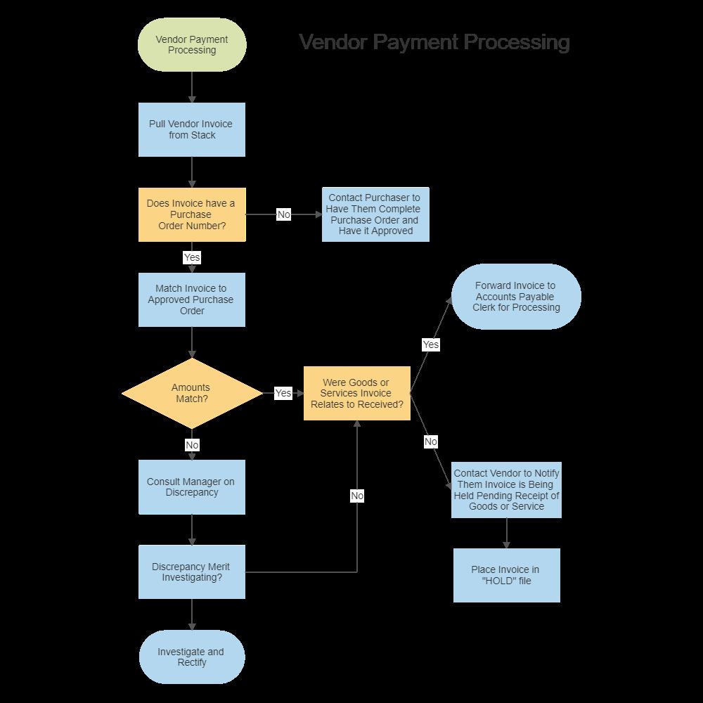 vendor payment process chart. Black Bedroom Furniture Sets. Home Design Ideas