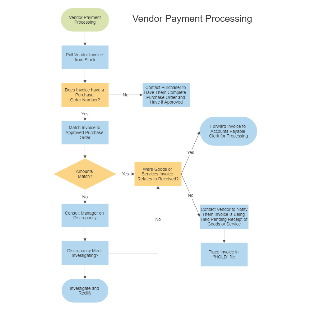 Vendor Payment Process Chart - Steps to approve an invoice for payment