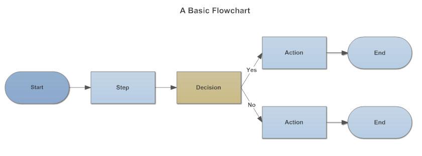 flowchart   what is a flowchart a basic flowchart