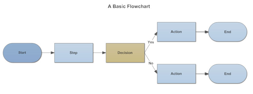 Flowchart - Process Flow Charts, Templates, How To, and More | Workflow Diagram Vs Process Flow Diagram |  | SmartDraw