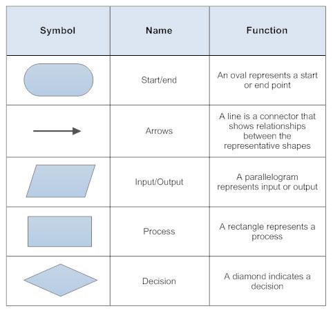 flowchart symbols rh smartdraw com Process Flow Chart Symbols process flow diagram and flowchart