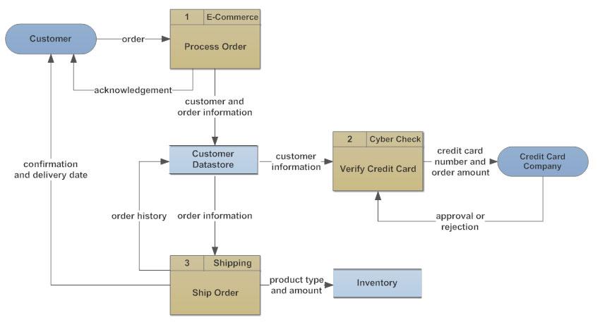 flowchart types and flowchart uses data flow diagram