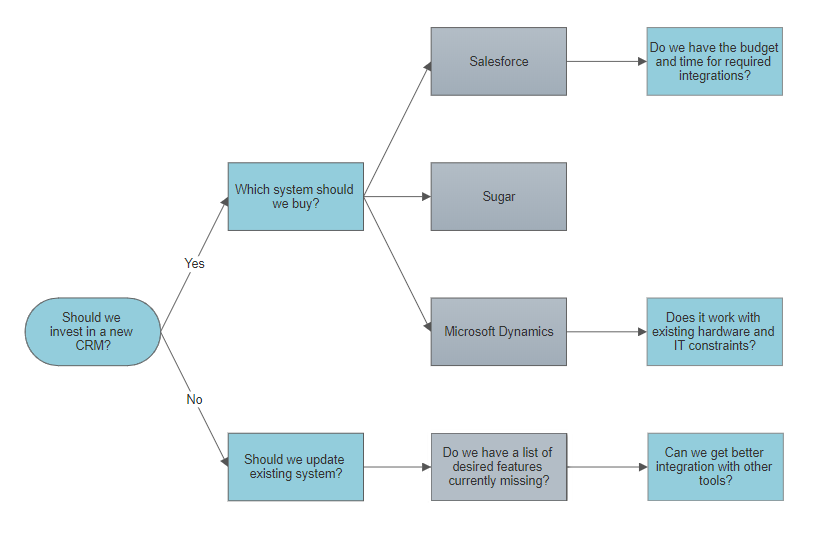 Different Types Of Flowcharts And Flowchart Uses