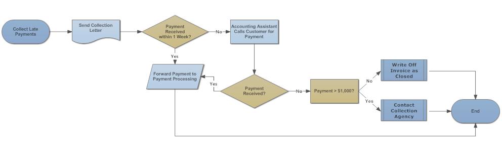 Crea diagramas de flujo online flowchart example ccuart Images