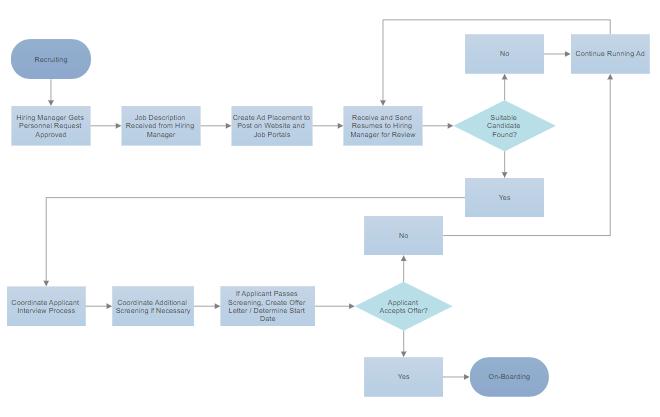 Crea Diagramas de Flujo