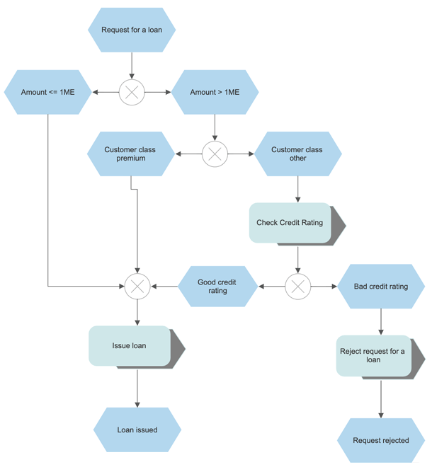 EPC diagram example