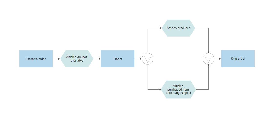 Event-Driven Process Chain Diagram Software