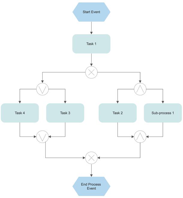 EPC example