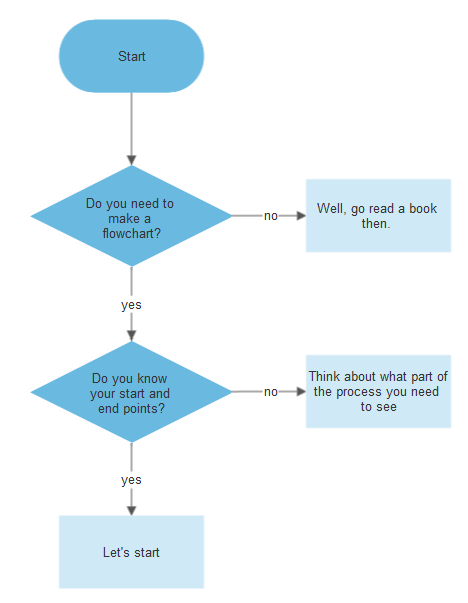 What process are you making into a flowchart
