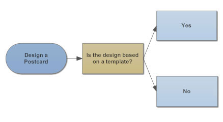 Basic flowchart example