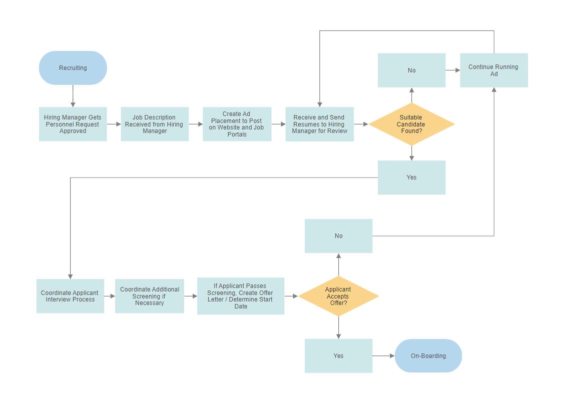 create a process flow chart in powerpoint easy flowchart maker free online flow chart creator   software  easy flowchart maker free online flow