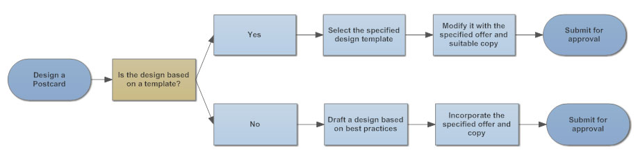 basic flowchart example - Software Design Flow Chart Examples