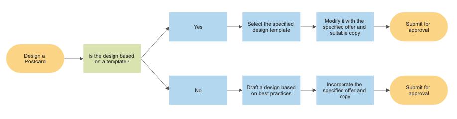 flowchart example - Making Flow Charts Online