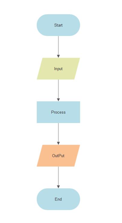 flowchart symbolsflowchart input and output