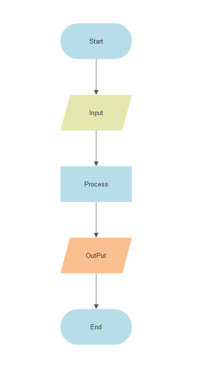 Flowchart input and output