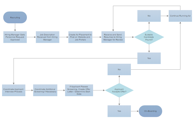 How to Make a Flowchart in Word - Create Flow Charts in ...