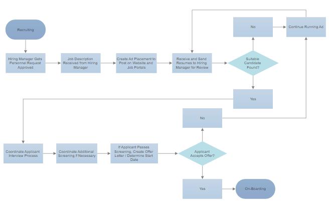 easy flowchart maker free online flow chart creator software rh smartdraw com creating a process flow diagram in excel make a process flow diagram