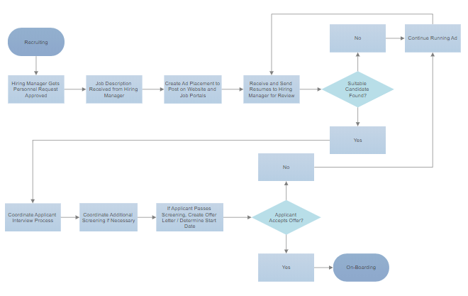 Made with SmartDraw's flowchart maker and software