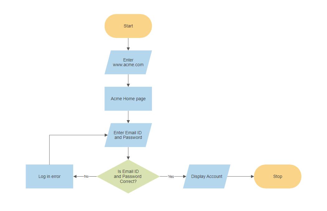 Flowchart programming
