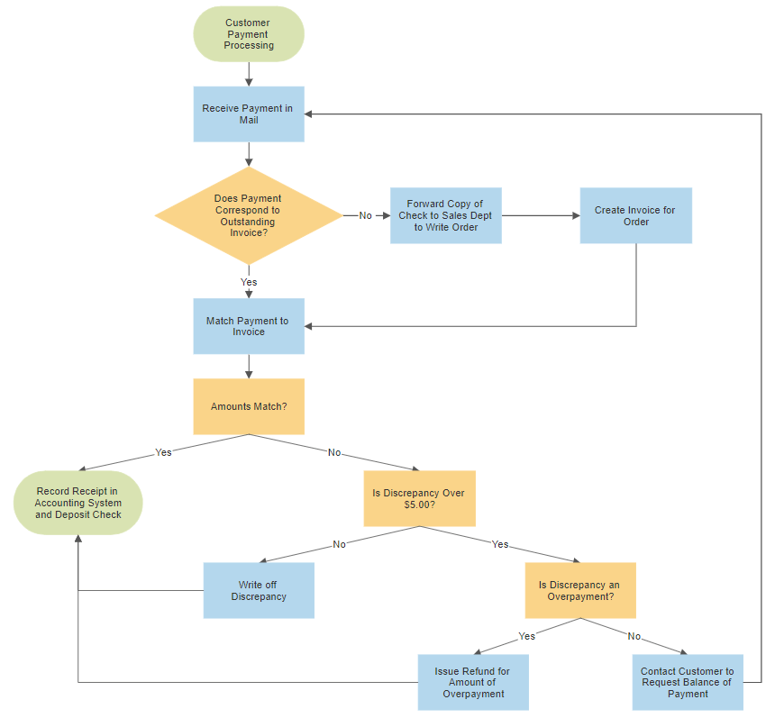 Basic Flowchart Template from wcs.smartdraw.com