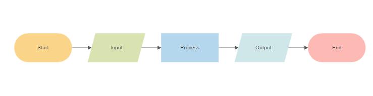 Flowchart types