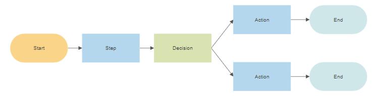 Flowchart input and output