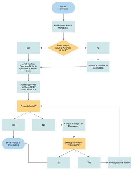 Process documentation and description software