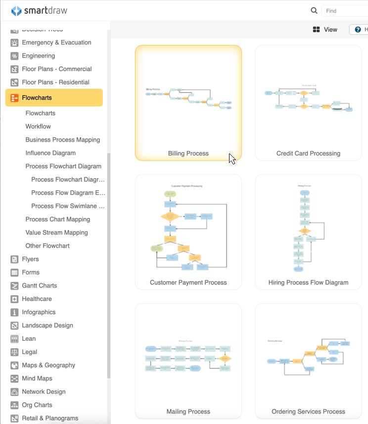 Process diagram examples
