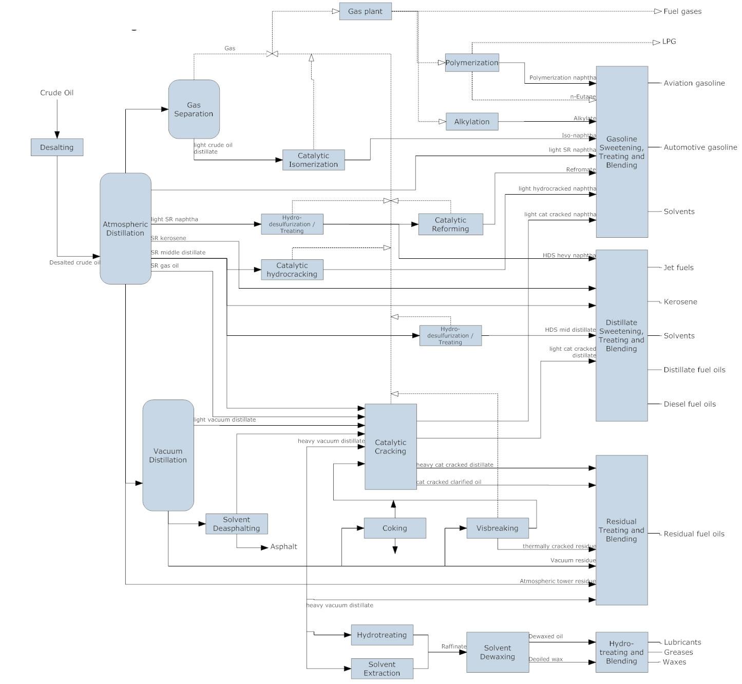 process flow diagram example pertroleum refining process?bn=1510011142 flowchart types and flowchart uses